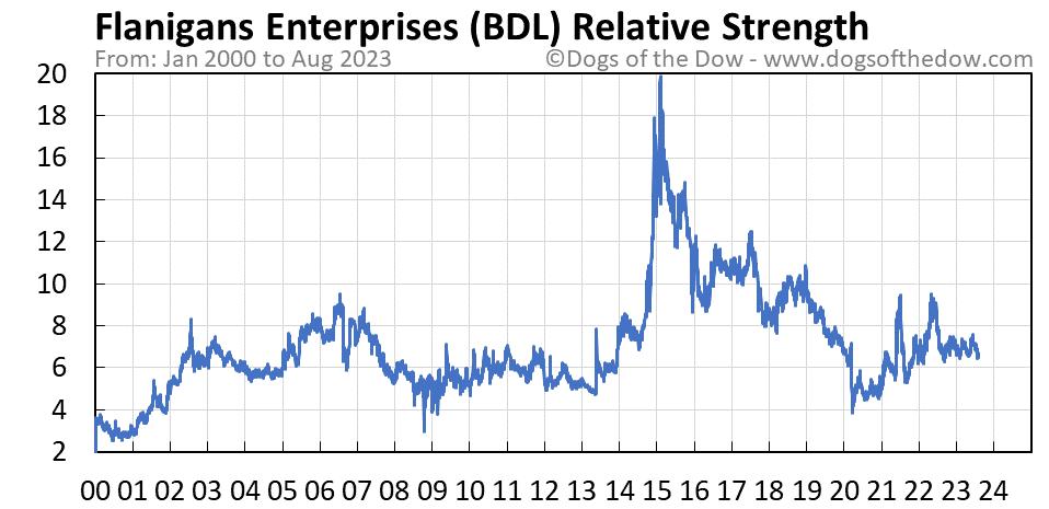 BDL relative strength chart