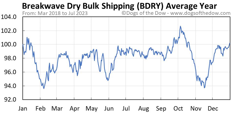 BDRY average year chart