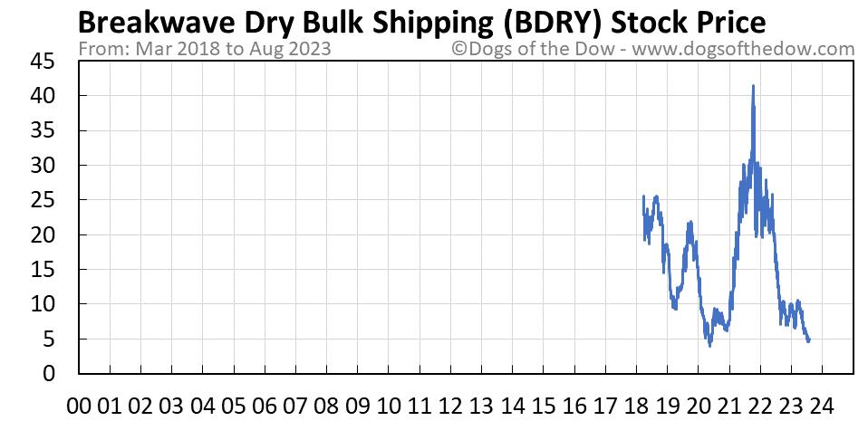 BDRY stock price chart