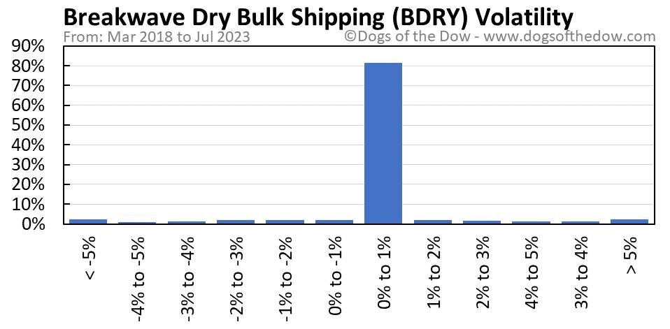 BDRY volatility chart