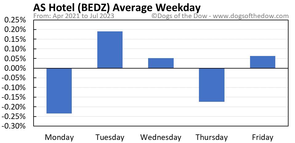 BEDZ average weekday chart