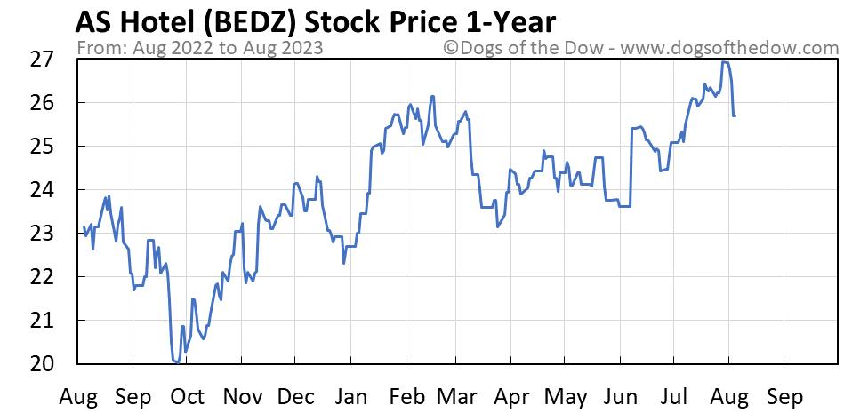 BEDZ 1-year stock price chart