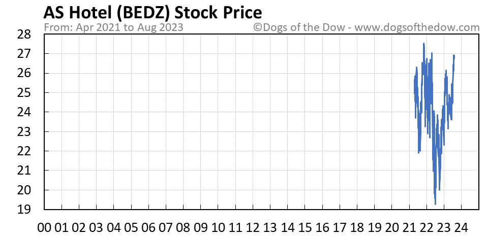 BEDZ stock price chart