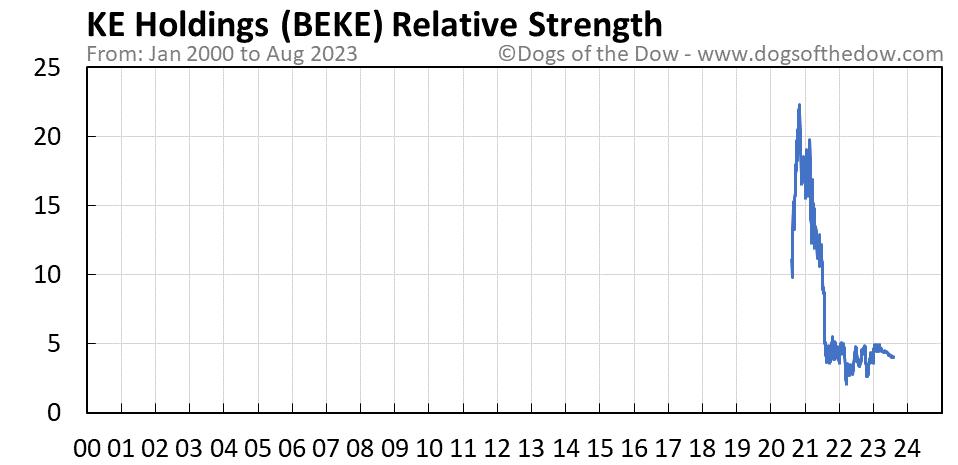 BEKE relative strength chart