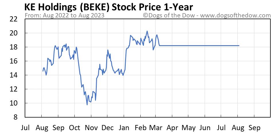 BEKE 1-year stock price chart