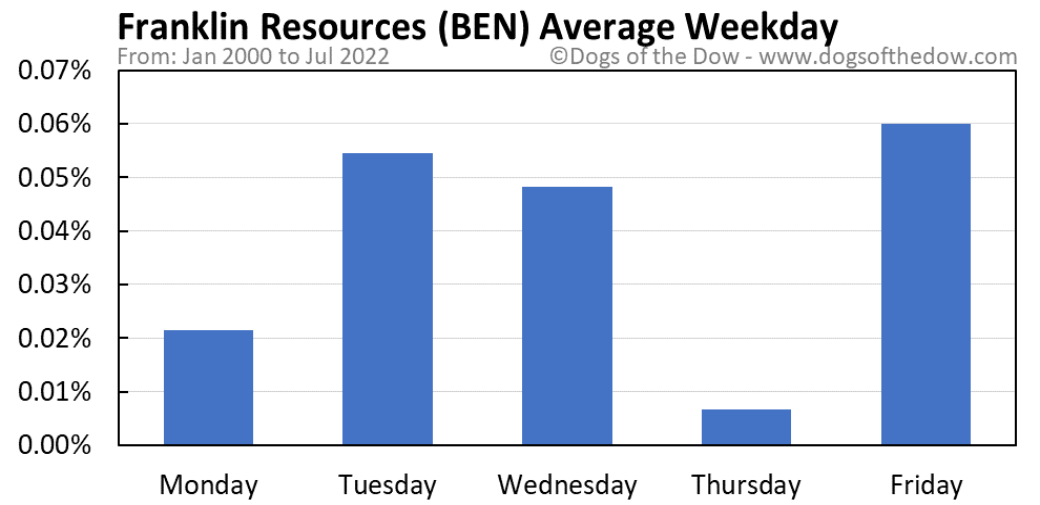 BEN average weekday chart