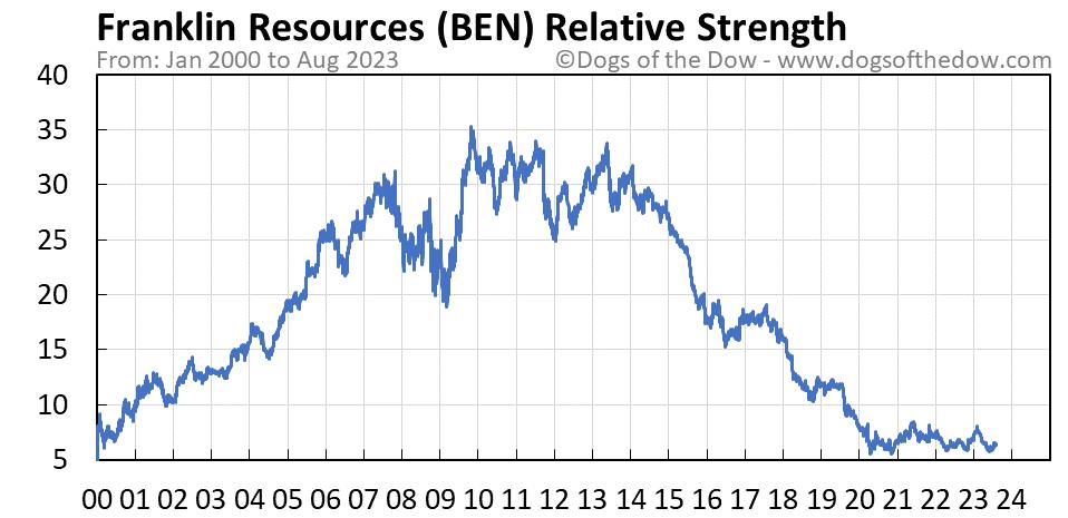 BEN relative strength chart