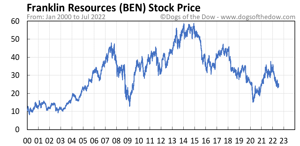 BEN stock price chart