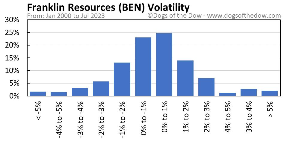 BEN volatility chart