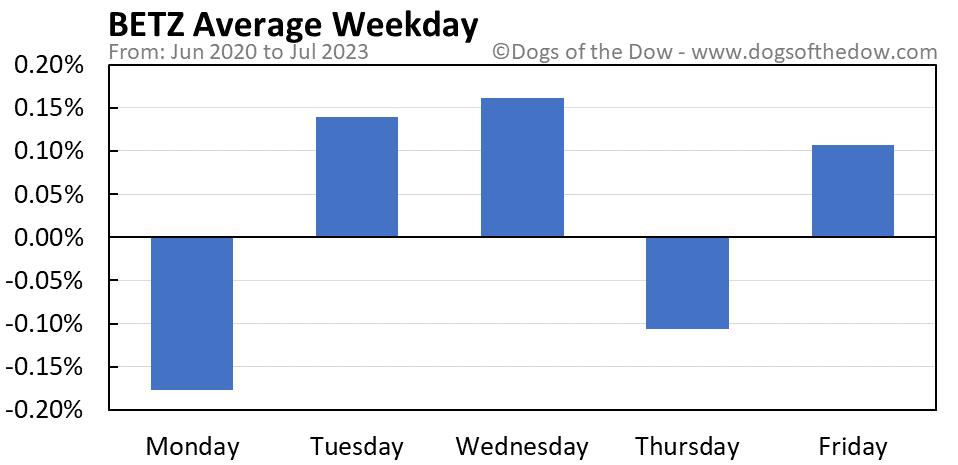 BETZ average weekday chart