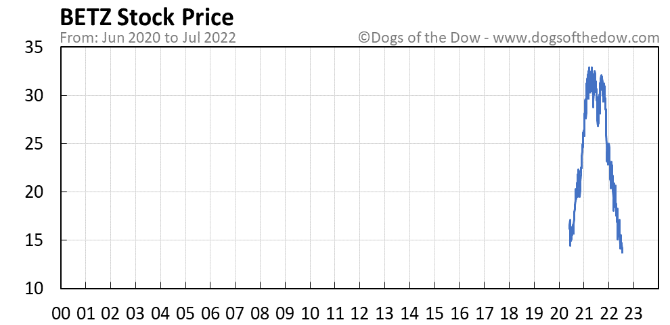 BETZ stock price chart