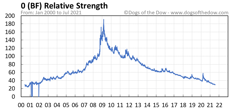 BF relative strength chart