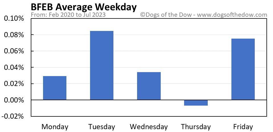 BFEB average weekday chart