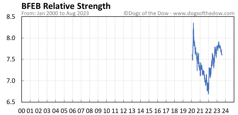 BFEB relative strength chart