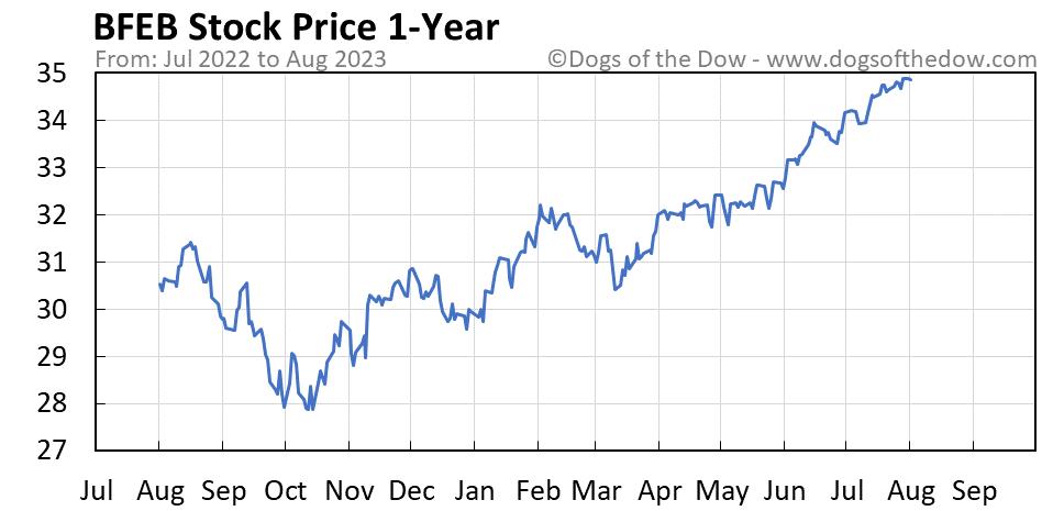 BFEB 1-year stock price chart
