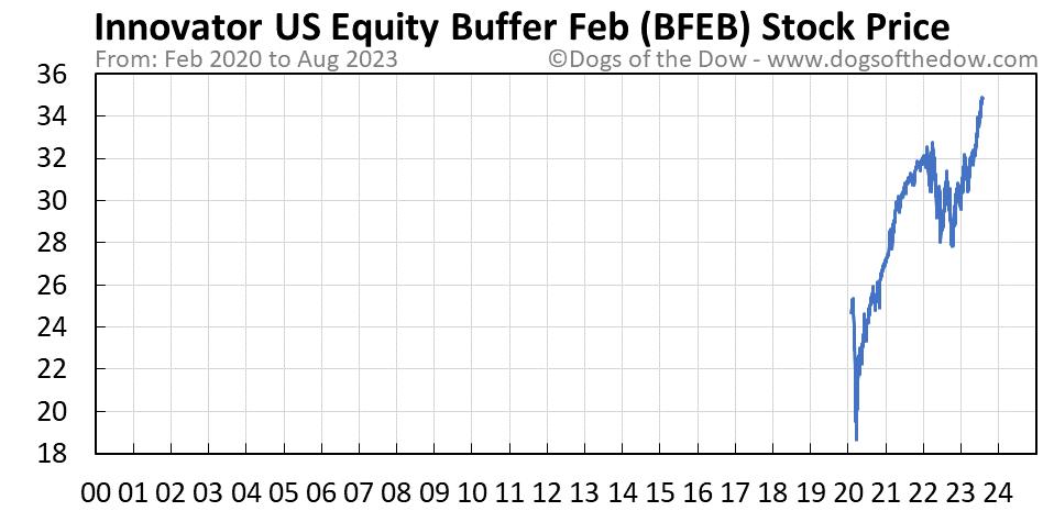 BFEB stock price chart