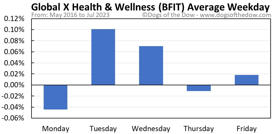 BFIT average weekday chart