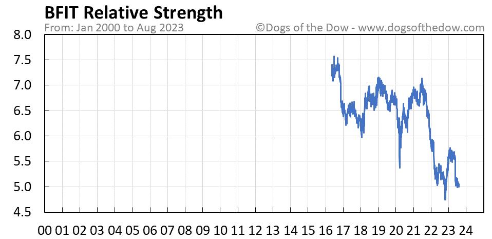 BFIT relative strength chart