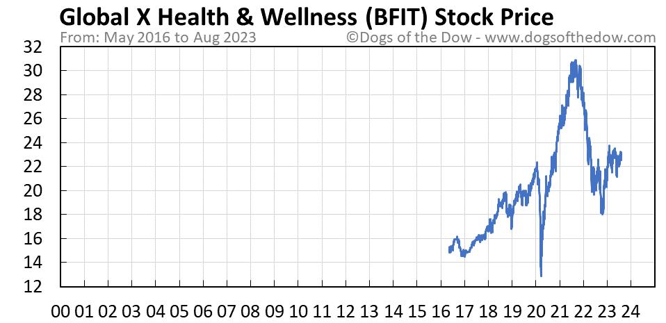BFIT stock price chart