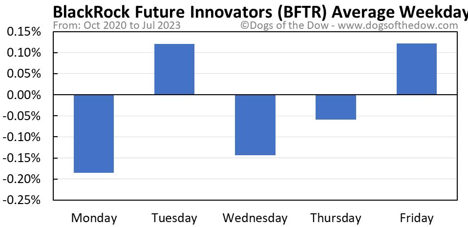 BFTR average weekday chart