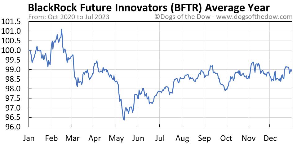BFTR average year chart