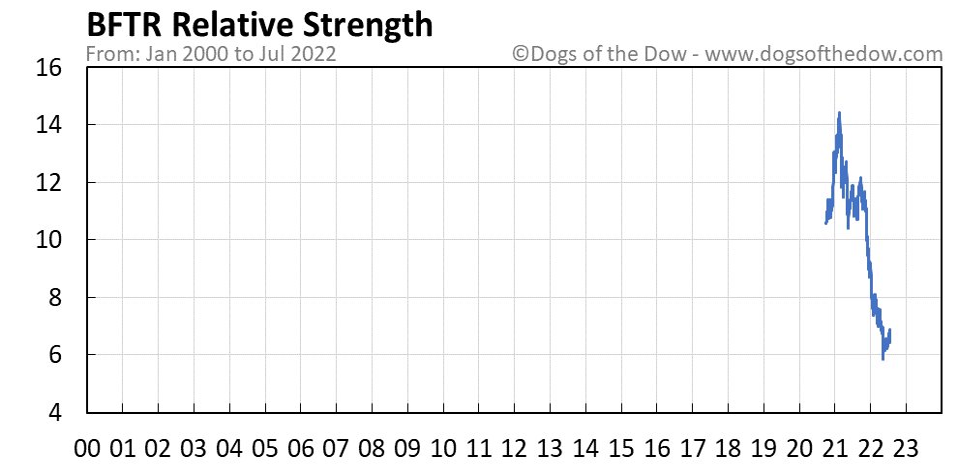 BFTR relative strength chart