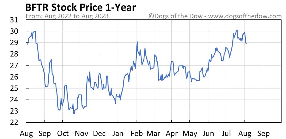 BFTR 1-year stock price chart