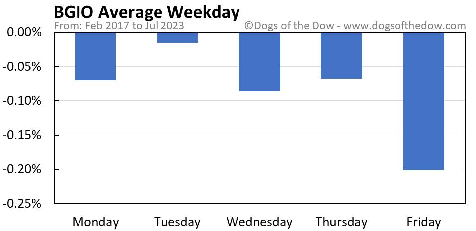 BGIO average weekday chart