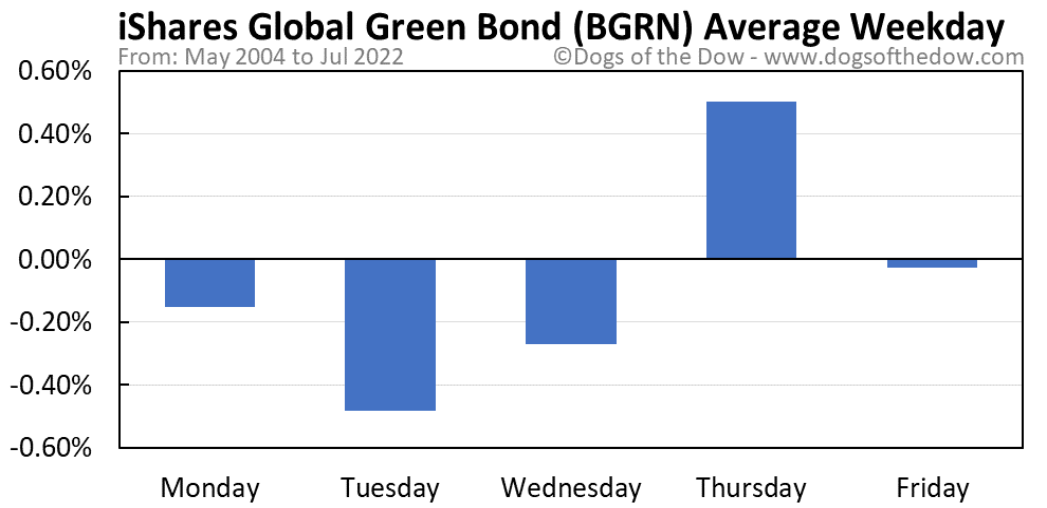 BGRN average weekday chart