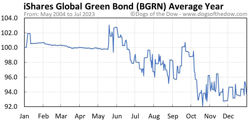BGRN average year chart