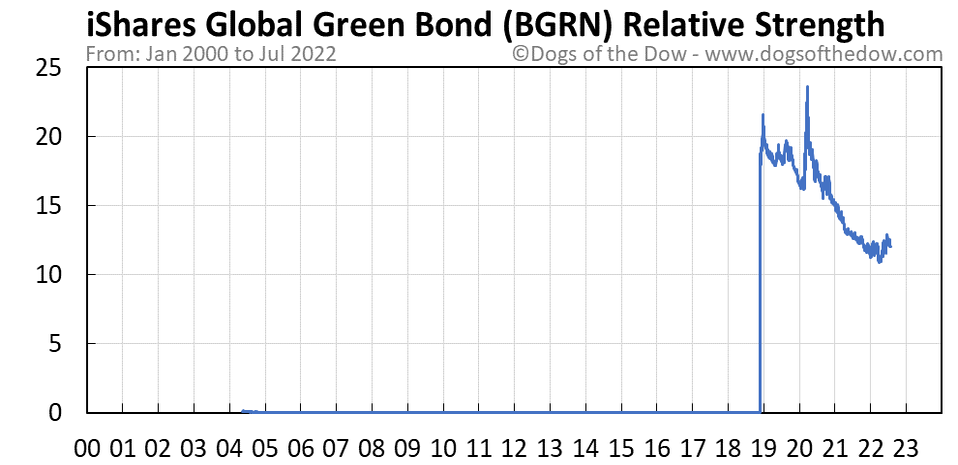 BGRN relative strength chart