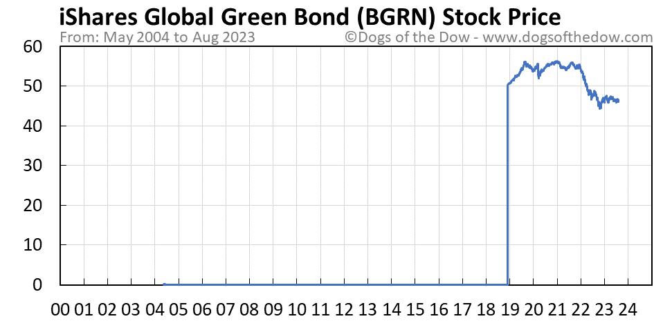 BGRN stock price chart
