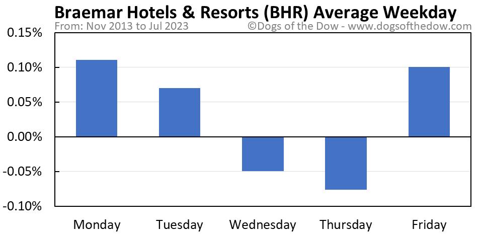 BHR average weekday chart