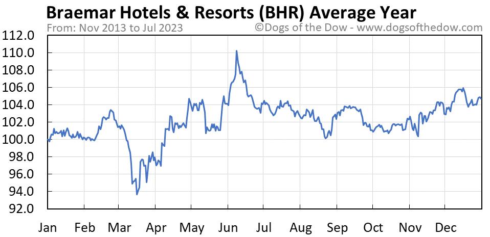 BHR average year chart
