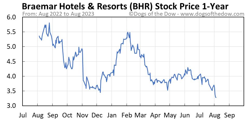 BHR 1-year stock price chart