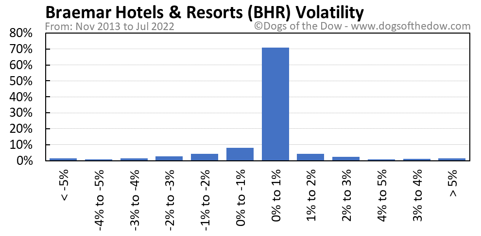 BHR volatility chart