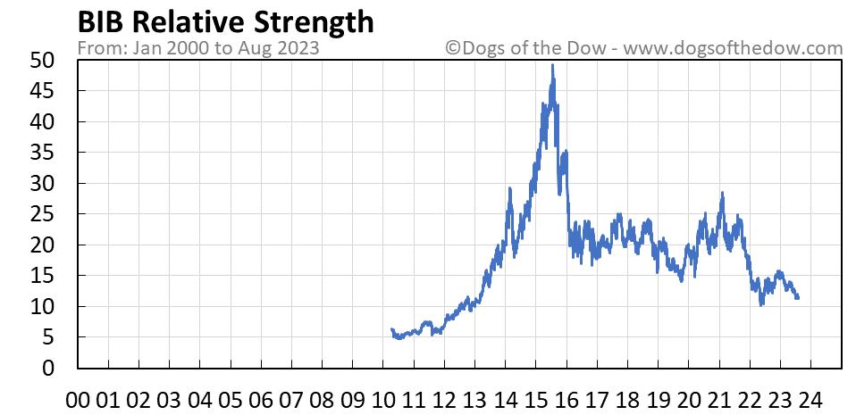 BIB relative strength chart