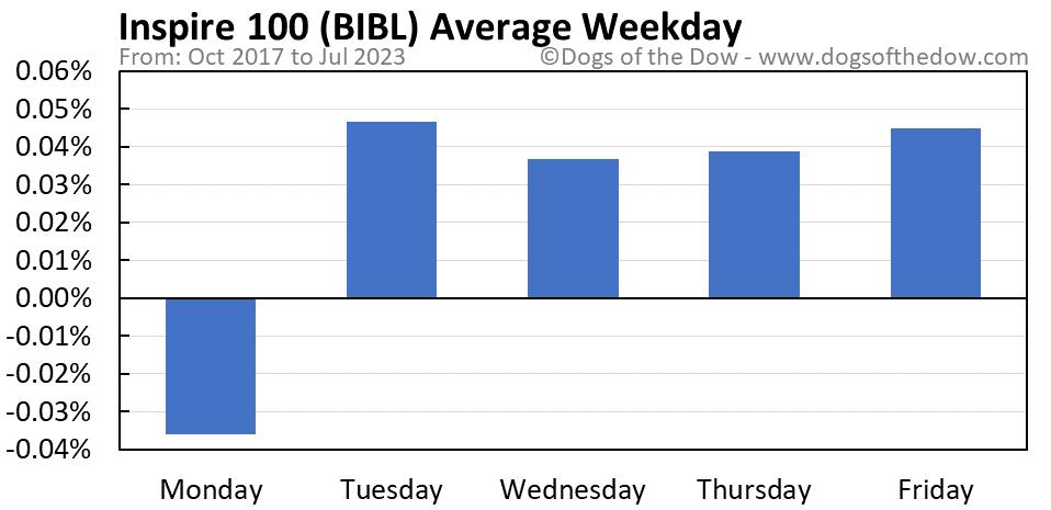 BIBL average weekday chart