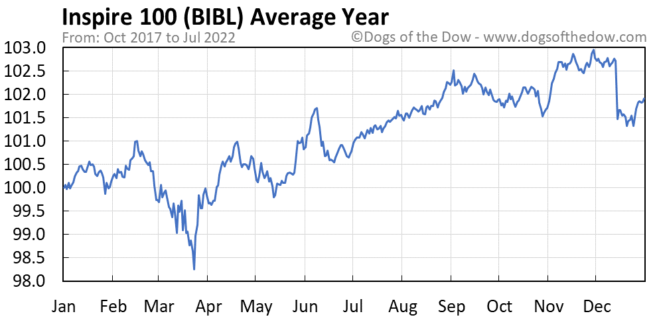 BIBL average year chart