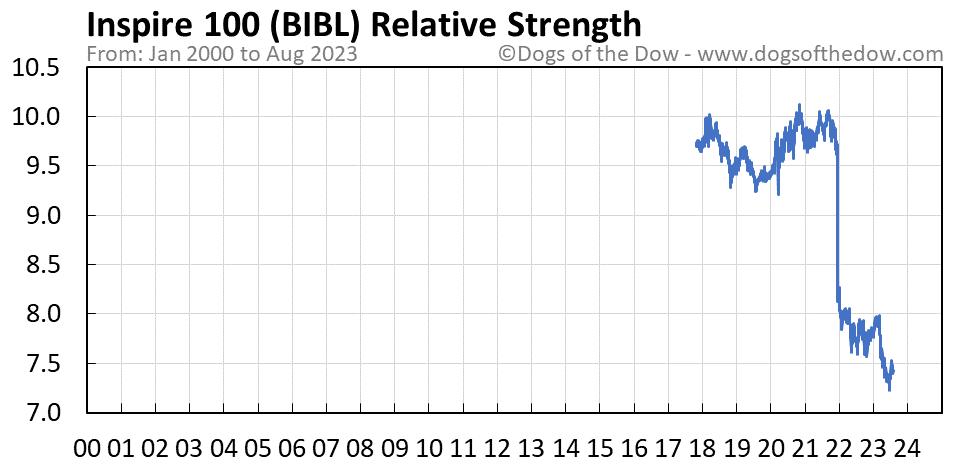 BIBL relative strength chart