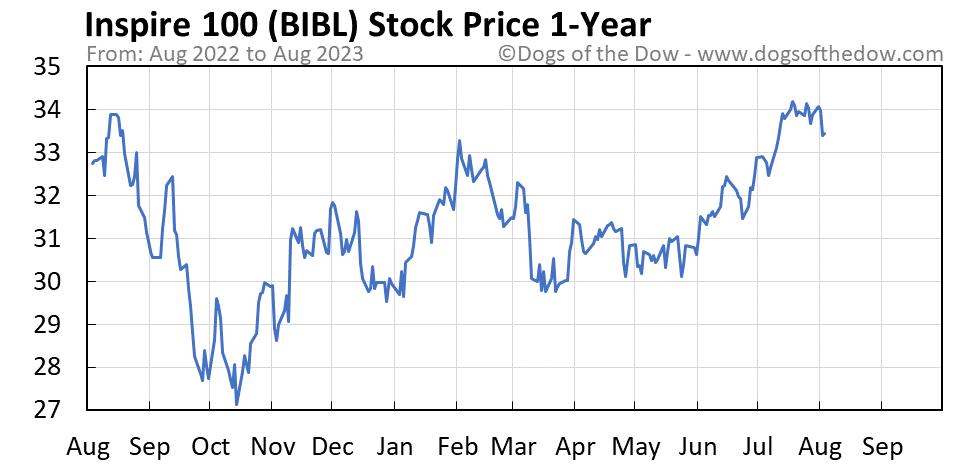 BIBL 1-year stock price chart