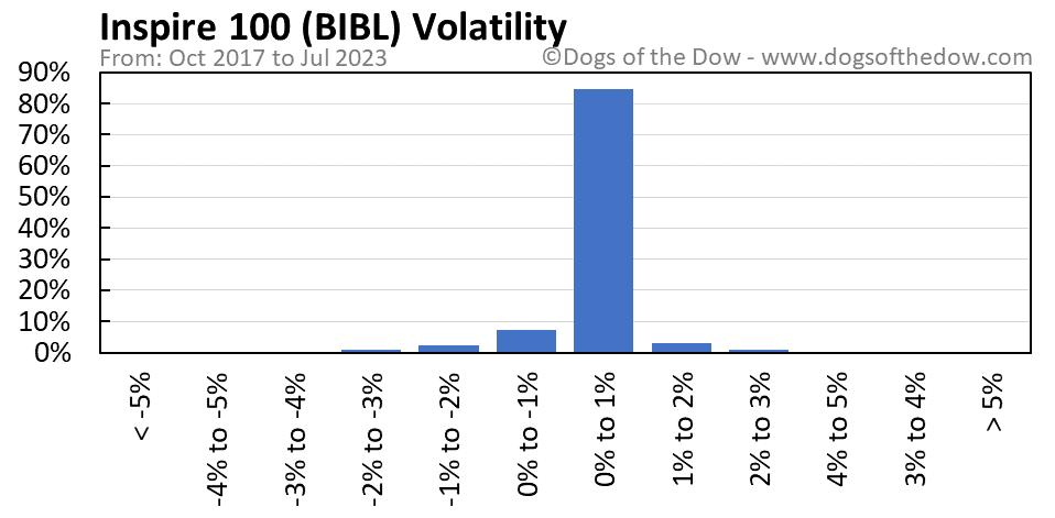 BIBL volatility chart