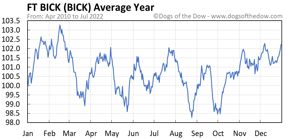 BICK average year chart