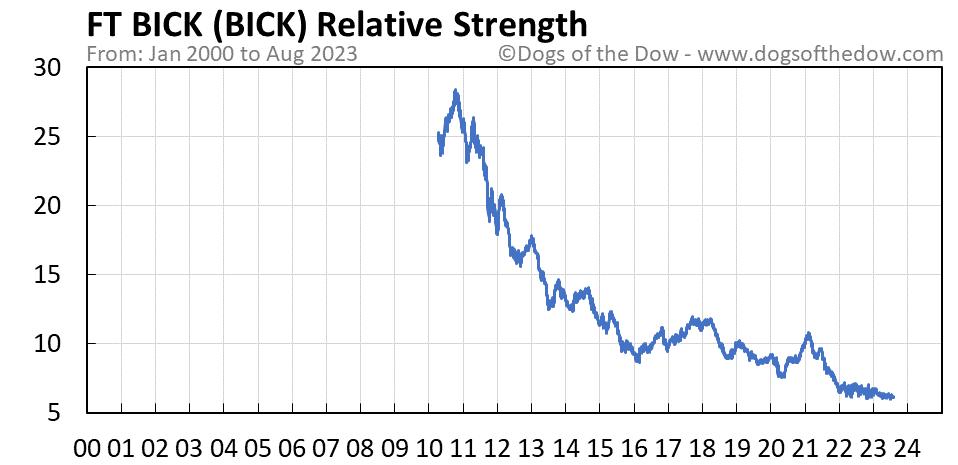 BICK relative strength chart