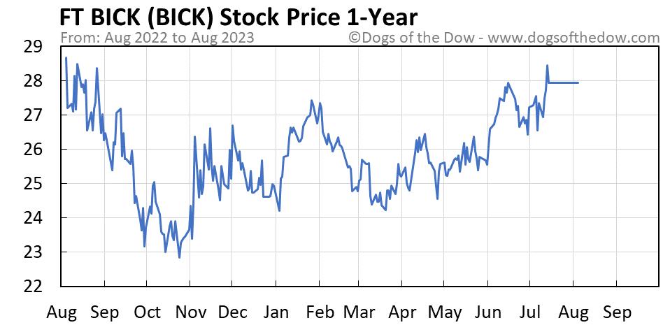 BICK 1-year stock price chart