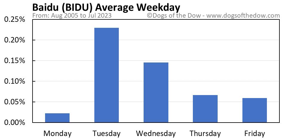 BIDU average weekday chart