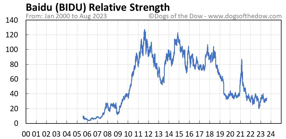 BIDU relative strength chart