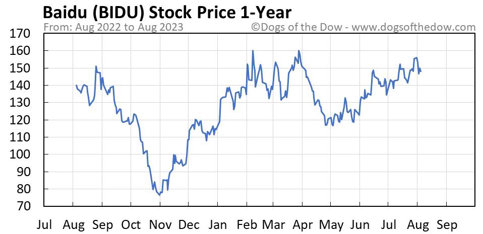 BIDU 1-year stock price chart