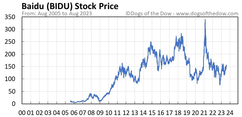 BIDU stock price chart