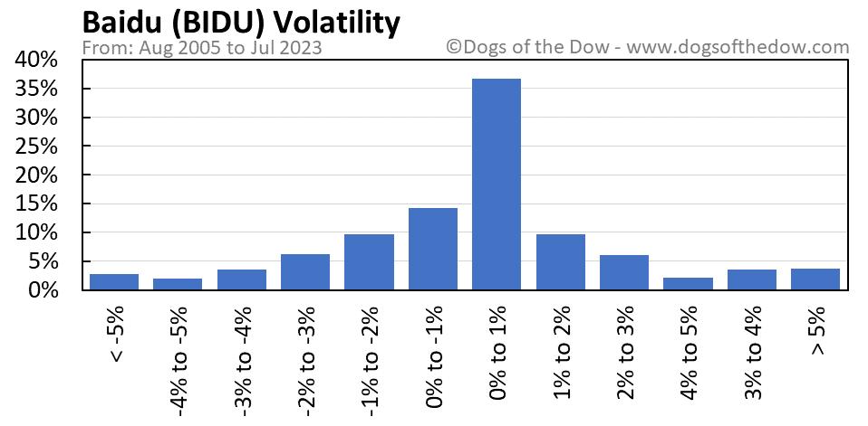 BIDU volatility chart